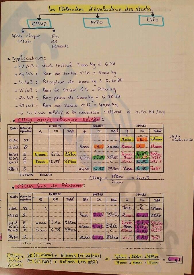 méthodes d'évaluation des stocks